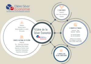 Relance Silver Economie